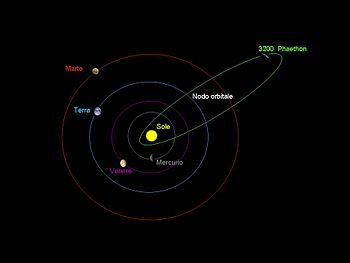 Orbita di Phaeton