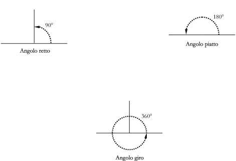 Fig. 1.1 – Angoli