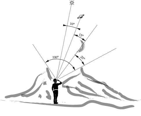 Fig. 1.2 - Distanze angolari