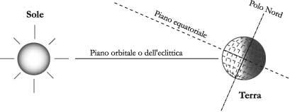 Fig. 1.5 - Piano equatoriale, orbitale e dell'eclittica