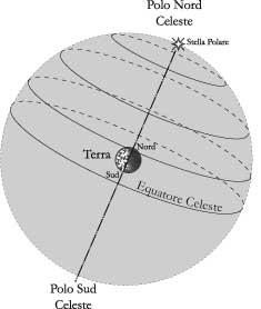 Fig. 2.3 - La sfera celeste