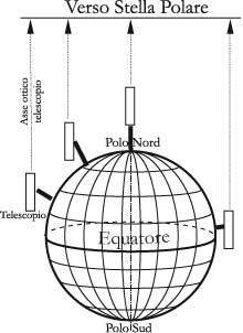 Fig. 2.5 - Ovunque ci si trovi sulla Terra (emisfero nord) occorre tenere il tubo del telescopio sempre