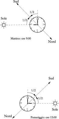 Fig. 2.7 - Orientarsi con l'orologio