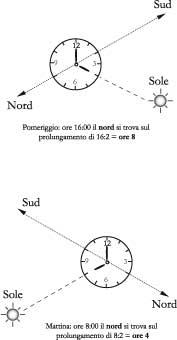 Fig 2.8 - Orientarsi con l'orologio