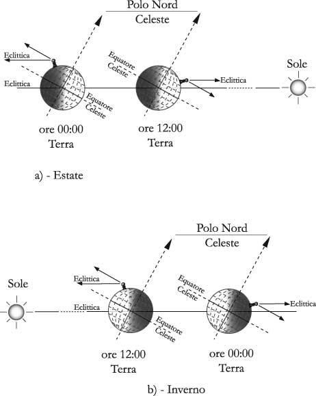 Fig 3.5 - Posizione dell'eclittica rispetto all'equatore celeste vista da un osservatore fisso sulla Terra al variare delle stagioni e di giorno e di notte