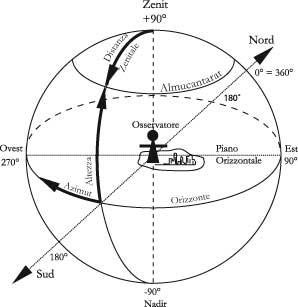Fig 4.1– Sistema di coordinate altazimutali