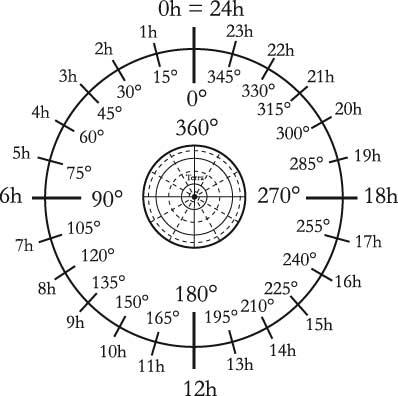 Fig 4.3 – L'Ascensione Retta