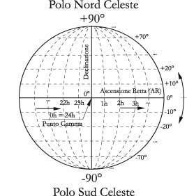 Fig 4.4 – Le coordinate equatoriali