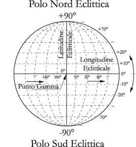 Fig 4.5 – Le coordinate eclittiche