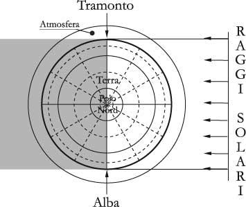 Fig 5.1 – Il Sole sorge ad est e tramonta ad ovest, ma è solo apparente perché il Sole è praticamente fermo