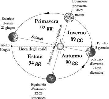 Fig. 6.1 – I punti più importanti sul percorso della Terra intorno al Sole