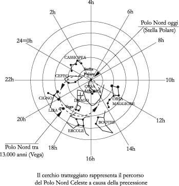 Fig 7.4 – Lo spostamento del polo nord celeste per effetto dellaprecessione