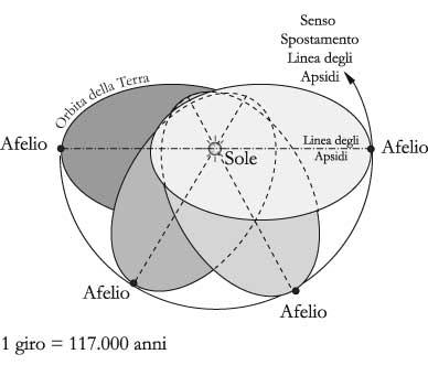 Fig. 8.1 – Rotazione della linea degli apsidi