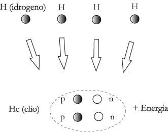 Fig 9.2 – Il processo di fusione nucleare tra quattro nuclei di idrogeno (H)genera un nucleo di elio (He) più dell'energia