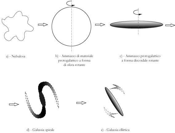 Fig 9.3 – Evoluzione di una galassia