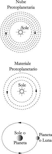 Fig. 11.1 – La nascita del sistema solare, e della Lunain particolare, per accrescimentoda una nube protoplanetaria