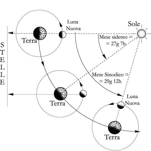 Fig.11.5 – Mese sidereo e mese sinodico lunare