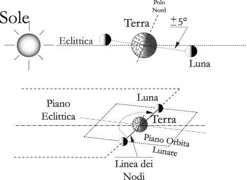 Fig 12.1 – Piano orbitale della Luna e linea dei nodi