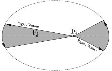 Fig 13.1 – Il raggio vettore di un pianeta descrive aree uguali in tempi uguali