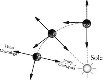 Fig 13.2 – Il moto di rivoluzione dei pianeti intorno al Sole genera una forza centrifuga esattamente uguale e contraria alla forza centripeta e quindi alla forza di attrazione gravitazionale