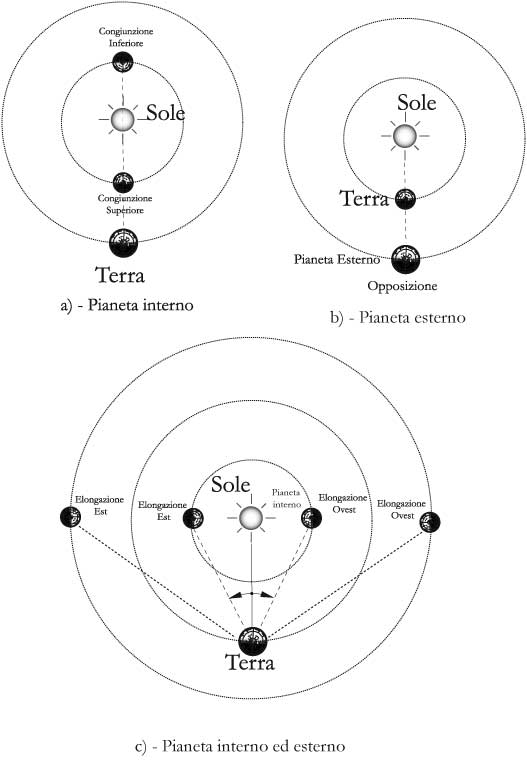 Fig 13.3 – Configurazione dei pianeti in cielo