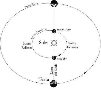 Fig 14.2 – Punti in cui un osservatore terrestre vede Mercurio transitaresul disco solare