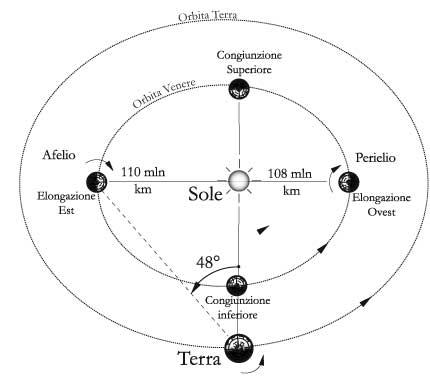 Fig 14.4 – Visione di Venere da un osservatore sulla Terra