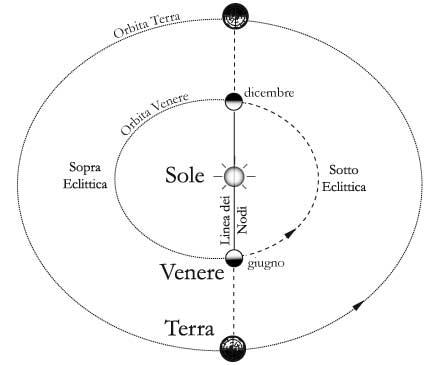 Fig 14.6 – Punti in cui un osservatore terrestre vede Venere transitare sul disco solare