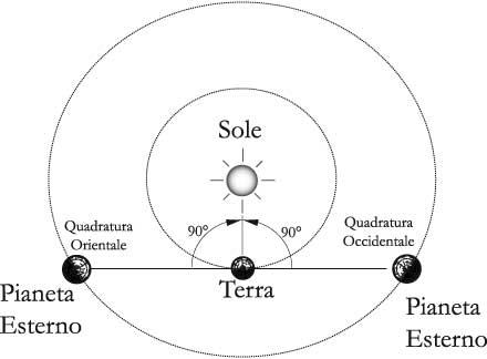 Fig 15.1 – Quadratura orientale e quadratura occidentale