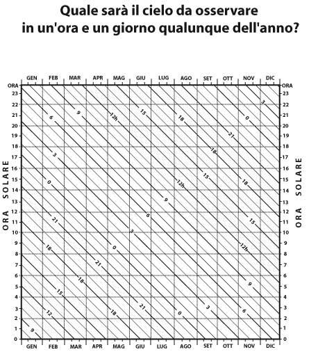 Fig 17.4 – Diagramma trasformazione tempo solare-ascensione retta