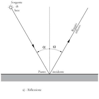 Fig 18.2 – a) - Riflessione di un raggio di luce