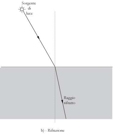 Fig 18.2 – b) – Rifrazione di un raggio di luce