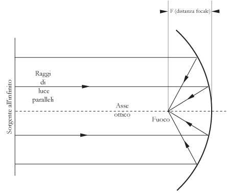 Fig 18.4 – Specchio