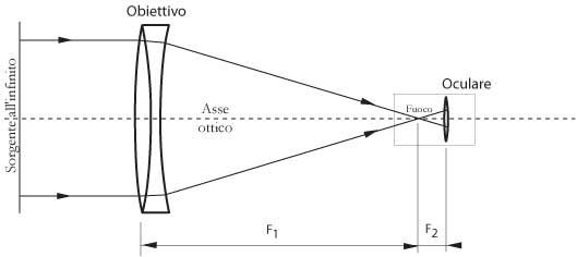 Fig 18.5 – Telescopio rifrattore con obiettivo formato da una lente doppia (doppietto acromatico)