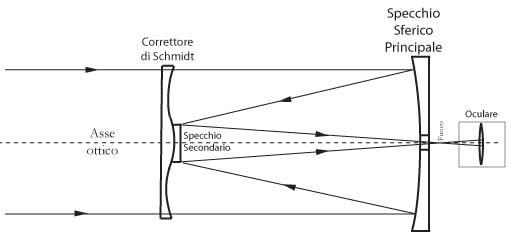 Fig 18.7 – Telescopio riflettore Schmidt-Cassegrain
