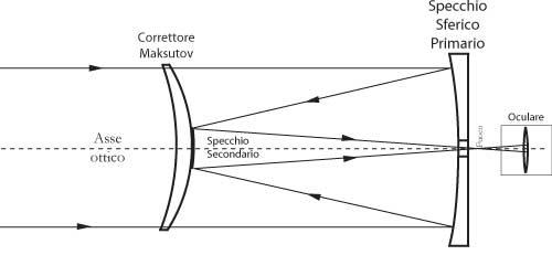 Fig 18.8 - Telescopio riflettore Maksutov