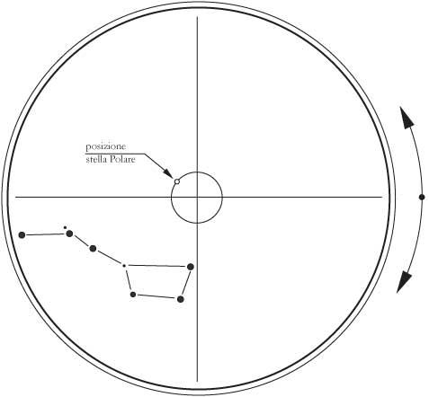 Fig 18.9 - Quadrante di un cannocchiale polare per lo stazionamento fine del telescopio