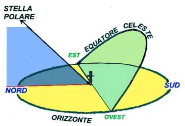 Equatore Celeste