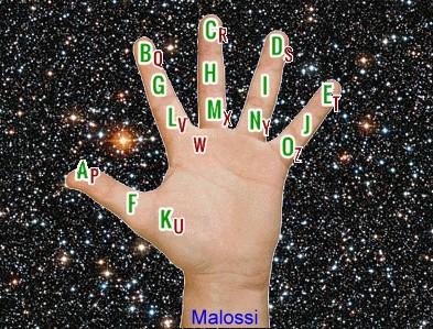 Alfabeto Malossi