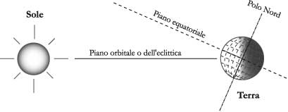Fig. 1.5 - Piano equatoriale, orbitale e dell'eclittica