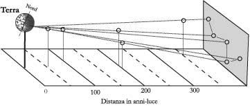 Fig. 2.1 - Visione prospettica delle stelle della costellazione di Cassiopea