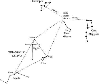 Fig 2.4 - La ricerca della stella Polare tramite l'Orsa Maggiore, Cassiopea o il Triangolo Estivo