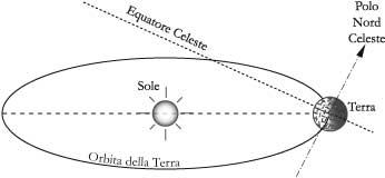 Fig 3.1 – L'eclittica