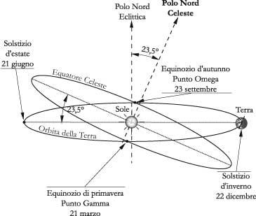 Fig 3.3 - L'eclittica, gli equinozi, i solstizi ed il polo nord dell'eclittica (considerando il percorsodel Sole in cielo, visto dalla Terra)