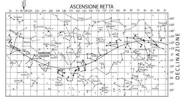 Fig 3.4 - L'equatore celeste e l'eclittica