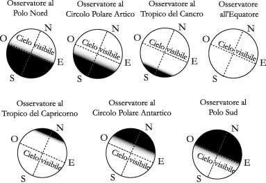 Fig 5.4 – La volta celeste vista a diverse latitudini