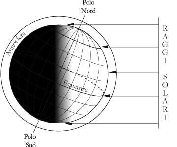 Fig. 6.2 – Illuminazione della superficie terrestre: estate