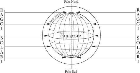 Fig 6.3 – Nei giorni degli equinozi i raggi solari giungono sulla Terra perpendicolarmente al suo asse