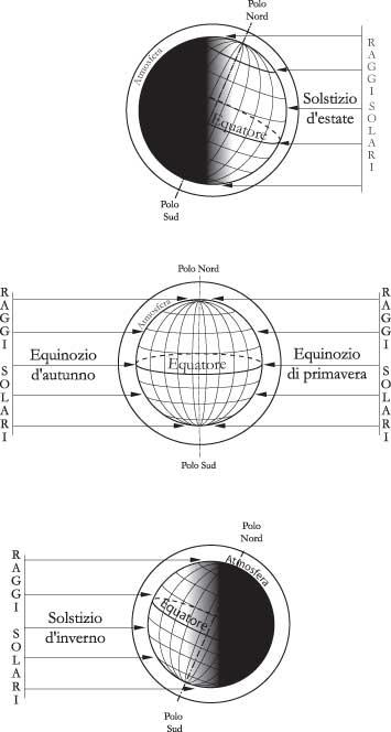 Fig 6.4 – Relazione tra incidenza dei raggi solari e stagioni