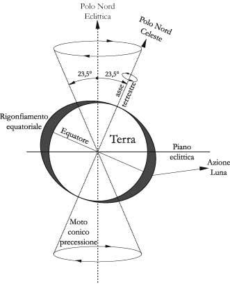 Fig 7.2 – Il moto di precessione dell'asse terrestre